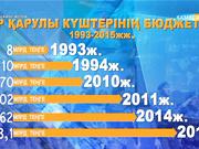 ҚР Қарулы күштеріне - 25 жыл. Арнайы жоба