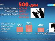 Тұрмыстық зорлық-зомбылықтың салдарынан 2016 жылдың 6 айында 404 әйел өз-өзіне қол жұмсаған